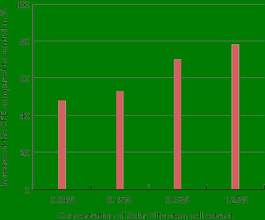 PhytoCellTec™ Solar Vitis/Vitis Vinifera Figure 1