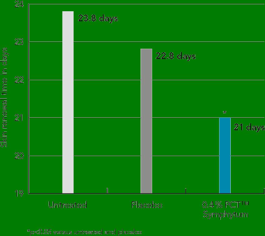 PhytoCellTec™ Symphytum Figure 3