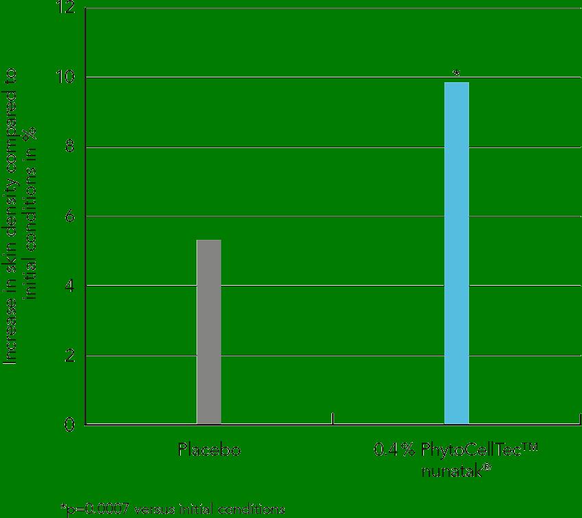 PhytoCellTec™ nunatak® Figure 3
