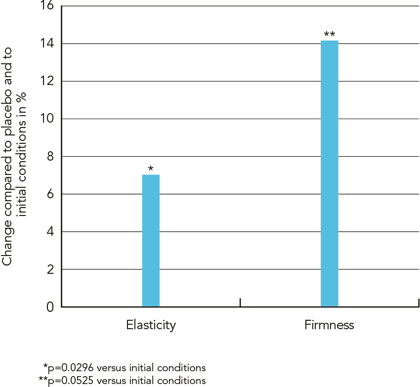 PhytoCellTec™ nunatak® Figure 4